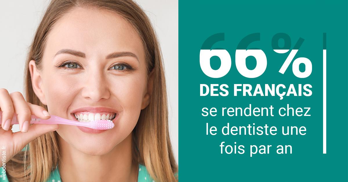 https://www.philippe-aknin-chirurgiens-dentistes.fr/66 % des Français 2