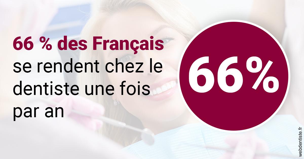 https://www.philippe-aknin-chirurgiens-dentistes.fr/66 % des Français 1